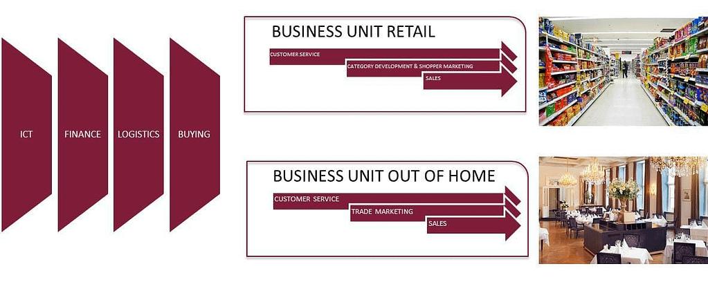 Business-Unit-Retail
